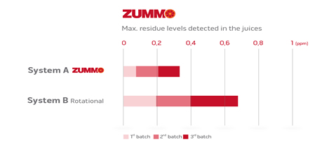 Zummo UK residue info-graphic